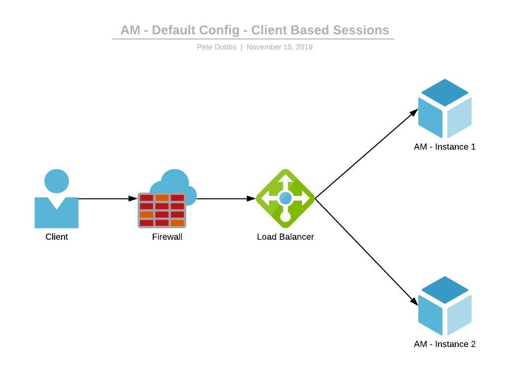 AM6.5 Automation - AM - Default Config - Client Based Sessions