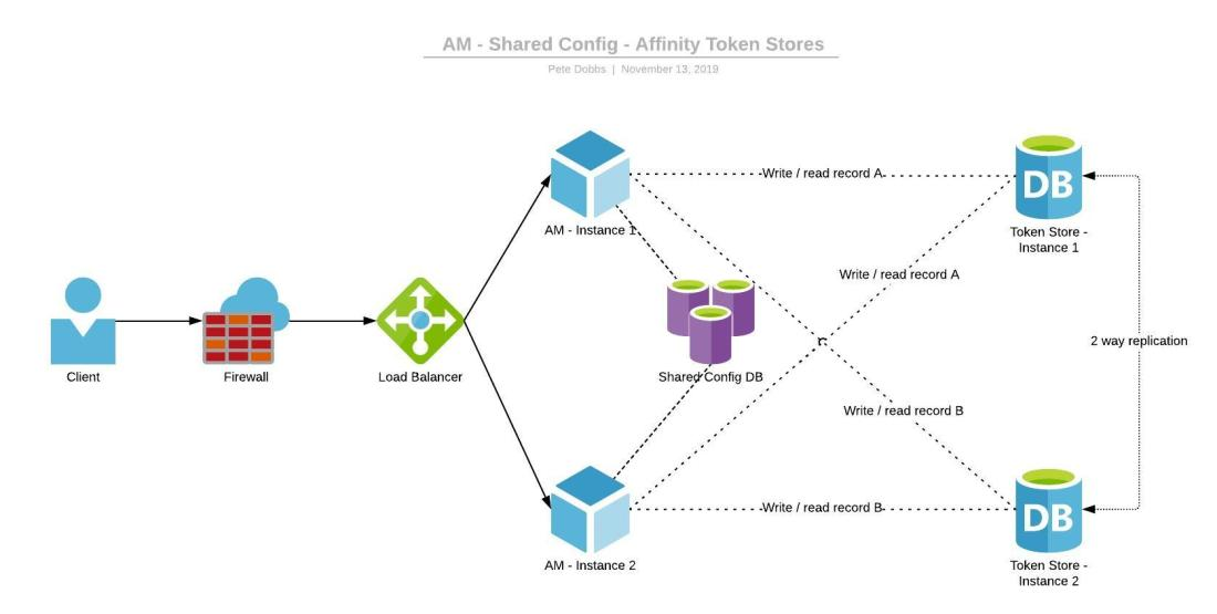 AM6.5 Automation - AM - Shared Config - Affinity Token Stores