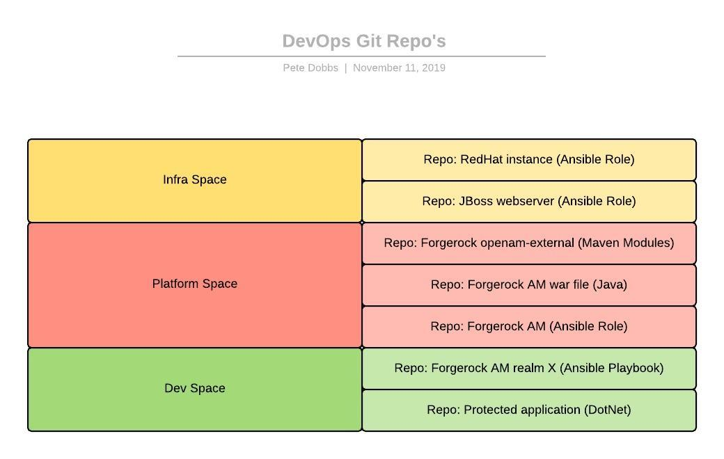 AM6.5 Automation - DevOps Git Repo's