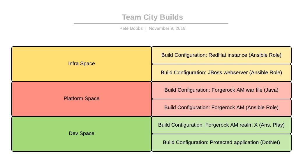 AM6.5 Automation - Team City Builds